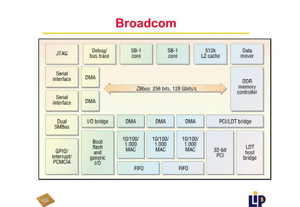 Broadcom (Q2 2001 -??) u focussé control plane au lieu de data plane u Mercurian SB-1250 u deux coeurs 64bit MIPS u trois Gigabit Ethernet MACs u bus 256 octets u pas dinstructions spécialisées u cœur MIPS SB-1, jusquà 1 GHz u 4 instructions par cycle u pipeline entiers à 9-étages u pipeline flottants à 12-étages u 32 ko L1 cache, 4-way associative 512ko L2 cache u 3 on-chip ethernet MAC u 2 FIFOs paquet