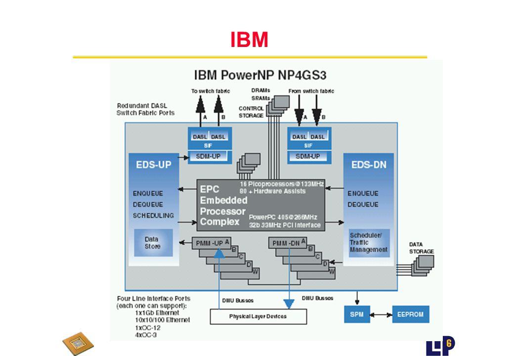 IBM (Q3 2000 - ??) u Embedded Processor Complex EPC n Coeur PowerPC n 16 processeurs programmables avec pipeline 3 étages dont 1 specialisé lookup u Matériel pour traitement des frames u Interfaces I/O u Coprocesseurs n Data store n Checksum n Enqueue n Interface n String Copy n Compteur n Policy u Mémoire 8KB par Protocol Processor u Divers mémoires internes entre 8 et 32 KB
