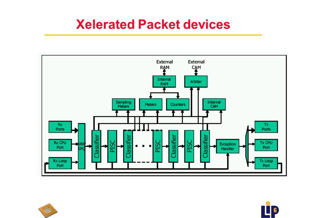 Xelerated Packet Devices (Q2 2002 - ??) uSolution à deux processeurs uX40 et T40 uhardware support for Weighted Random early detection ufragmentation et reassemblage uPipeline programmable, 10 étages uaccessible à tous stages de pipeline n 384k compteurs n 128k pour mésurer le traffic n petit CAM interne n arbitre pour accès à CAM externe uchaque processeur est composé n d un classificateur pour identifier des paquets spéciaux n un bloc d action pour les traiter ubloc d action qui porte jeu d instructions spécialisé