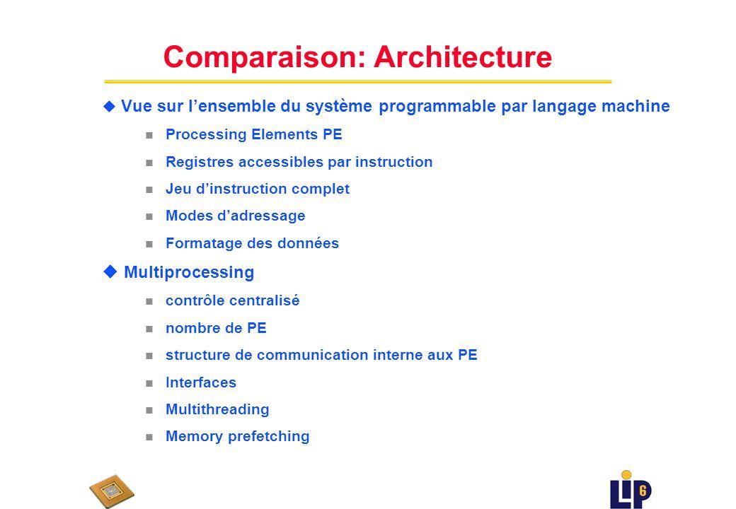 Comparaison: Micro-architecture u Organisation interne du processeur (étages du pipeline, PUs etc.) u Plusieurs processeurs avec des micro-architectur