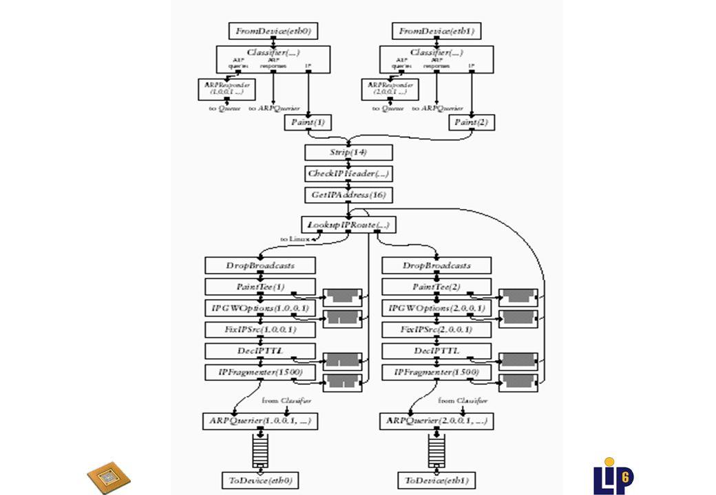 Routage IPv4 en Langage Click u Analyser une configuration déjà existante uAlgorithme de Routage IPv4 u Le Langage Click u Communications en Click u Ordonnancement en Click u Protocole de résolution d adresses ARP u IPv4 codé en Click u Evaluation
