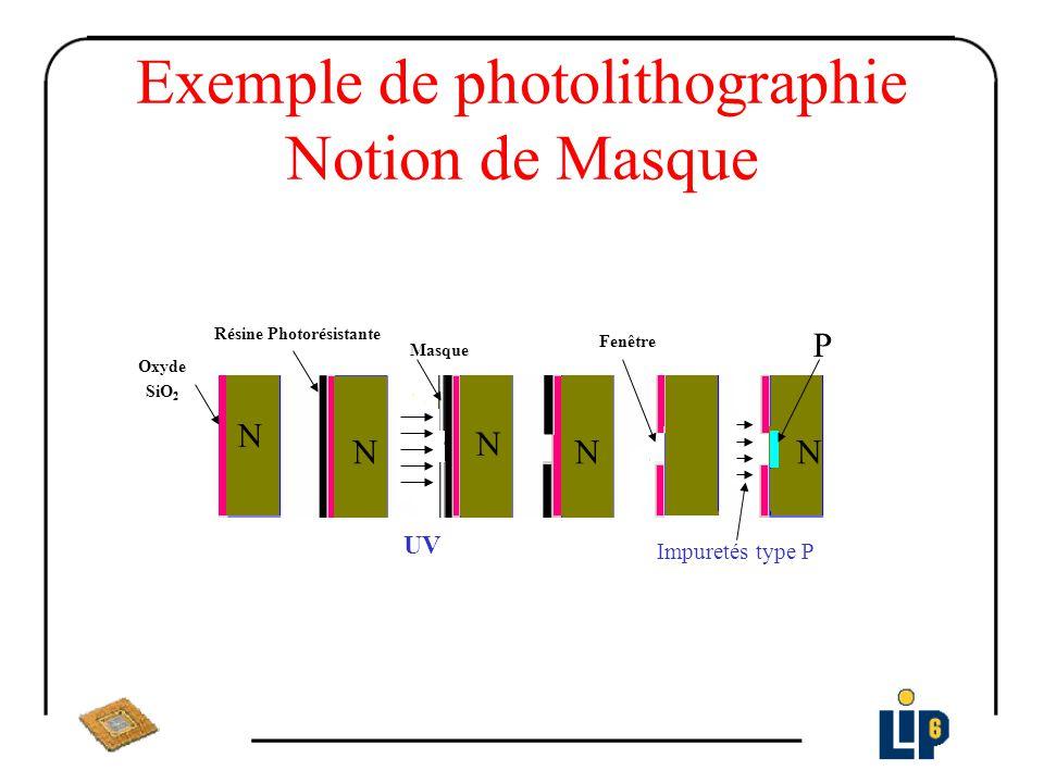 Oxyde SiO 2 Résine Photorésistante UV Masque Fenêtre Impuretés type P N NN N N P Exemple de photolithographie Notion de Masque