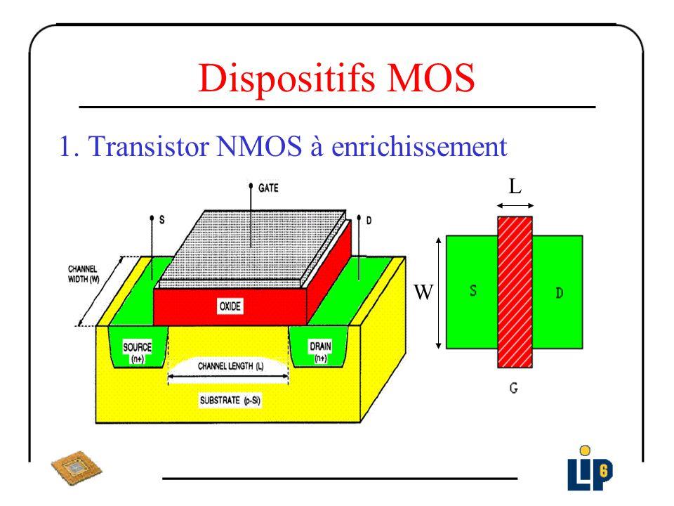 Modèle statique d un transistor MOS Paramètre et definitions VTn : VTn0 + γ (Tension de seuil) γ: (traduit leffet du champ) ε si : permittivité diélectrique de silicium DBN : concentration des porteurs de charge Φ : Potentiel dinversion en surface DNI: concentration intrinsèque q: charge élémentaire d un électron k: constante de Boltzman T: température V SB : tention source - Bulk