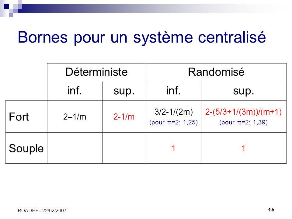 15 ROADEF - 22/02/2007 Bornes pour un système centralisé DéterministeRandomisé inf.sup.inf.sup. Fort 2–1/m2-1/m 3/2-1/(2m) (pour m=2: 1,25) 2-(5/3+1/(