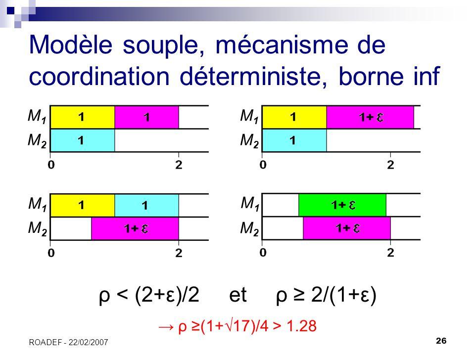 26 ROADEF - 22/02/2007 Modèle souple, mécanisme de coordination déterministe, borne inf ρ < (2+ε)/2 et ρ 2/(1+ε) ρ (1+17)/4 > 1.28 M1M1 M1M1 M1M1 M1M1