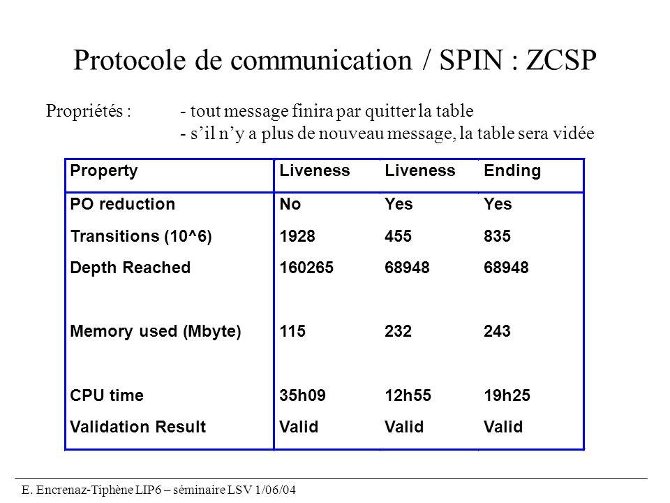 E. Encrenaz-Tiphène LIP6 – séminaire LSV 1/06/04 Protocole de communication / SPIN : ZCSP Propriétés : - tout message finira par quitter la table - si