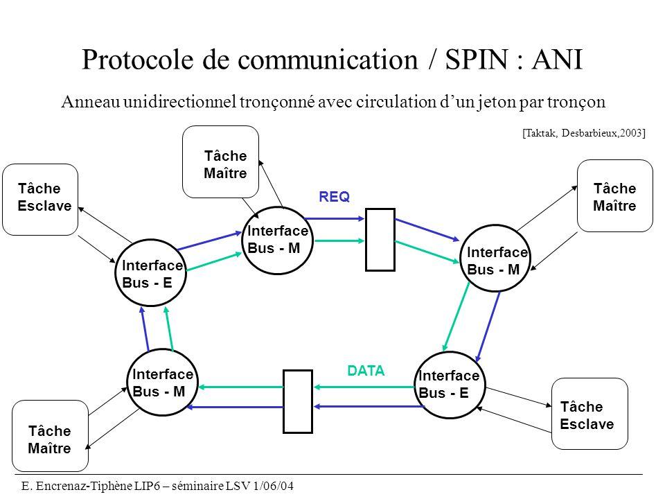 E. Encrenaz-Tiphène LIP6 – séminaire LSV 1/06/04 Protocole de communication / SPIN : ANI Anneau unidirectionnel tronçonné avec circulation dun jeton p
