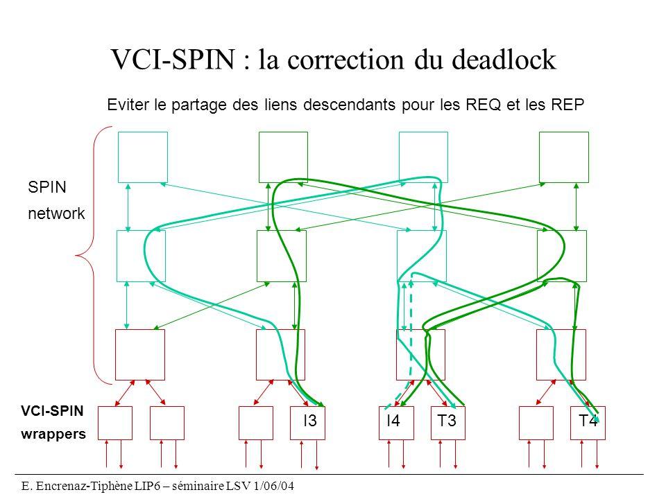 E. Encrenaz-Tiphène LIP6 – séminaire LSV 1/06/04 VCI-SPIN : la correction du deadlock VCI-SPIN wrappers SPIN network I3I4T3T4 Eviter le partage des li