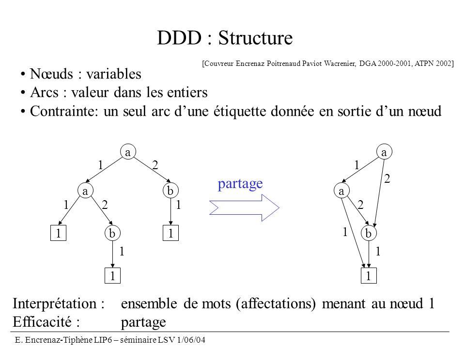 E. Encrenaz-Tiphène LIP6 – séminaire LSV 1/06/04 DDD : Structure Nœuds : variables Arcs : valeur dans les entiers Contrainte: un seul arc dune étiquet