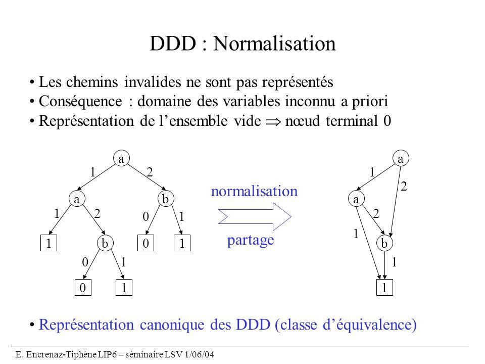 E. Encrenaz-Tiphène LIP6 – séminaire LSV 1/06/04 DDD : Normalisation Les chemins invalides ne sont pas représentés Conséquence : domaine des variables