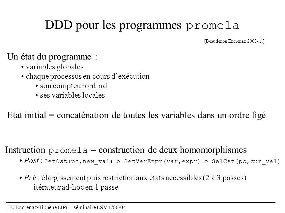E. Encrenaz-Tiphène LIP6 – séminaire LSV 1/06/04 DDD pour les programmes promela Instruction promela = construction de deux homomorphismes Post : SetC
