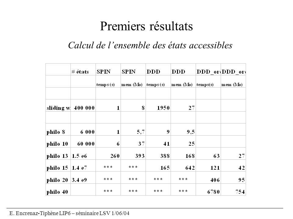 E. Encrenaz-Tiphène LIP6 – séminaire LSV 1/06/04 Premiers résultats Calcul de lensemble des états accessibles