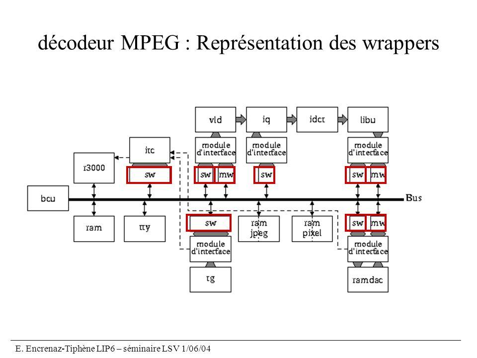 E. Encrenaz-Tiphène LIP6 – séminaire LSV 1/06/04 décodeur MPEG : Représentation des wrappers