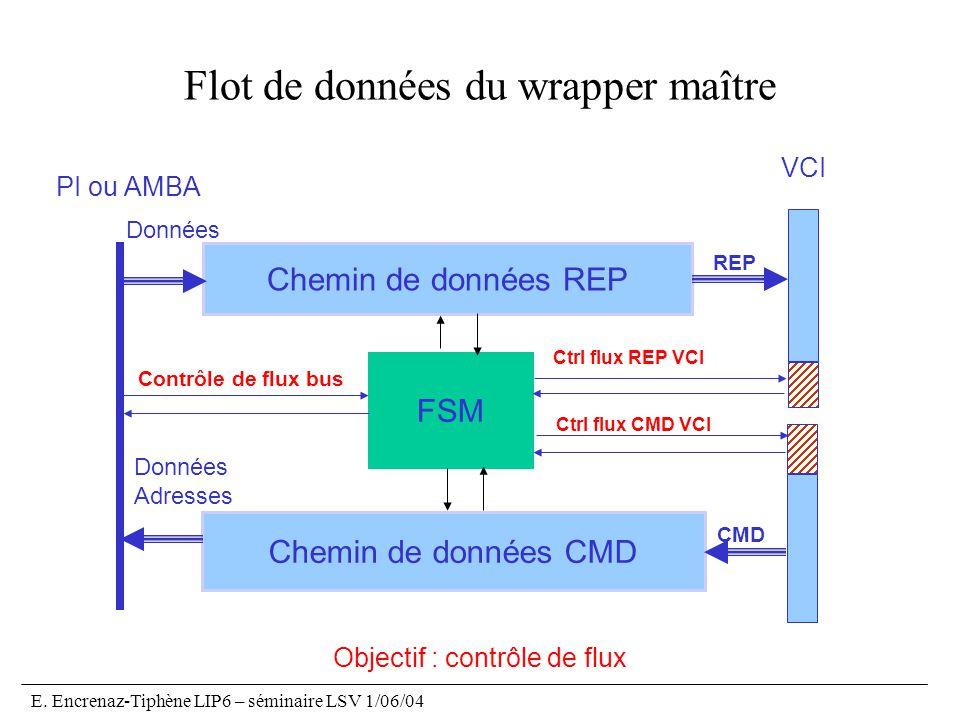 E. Encrenaz-Tiphène LIP6 – séminaire LSV 1/06/04 Flot de données du wrapper maître FSM Chemin de données REP Chemin de données CMD Données Adresses Do