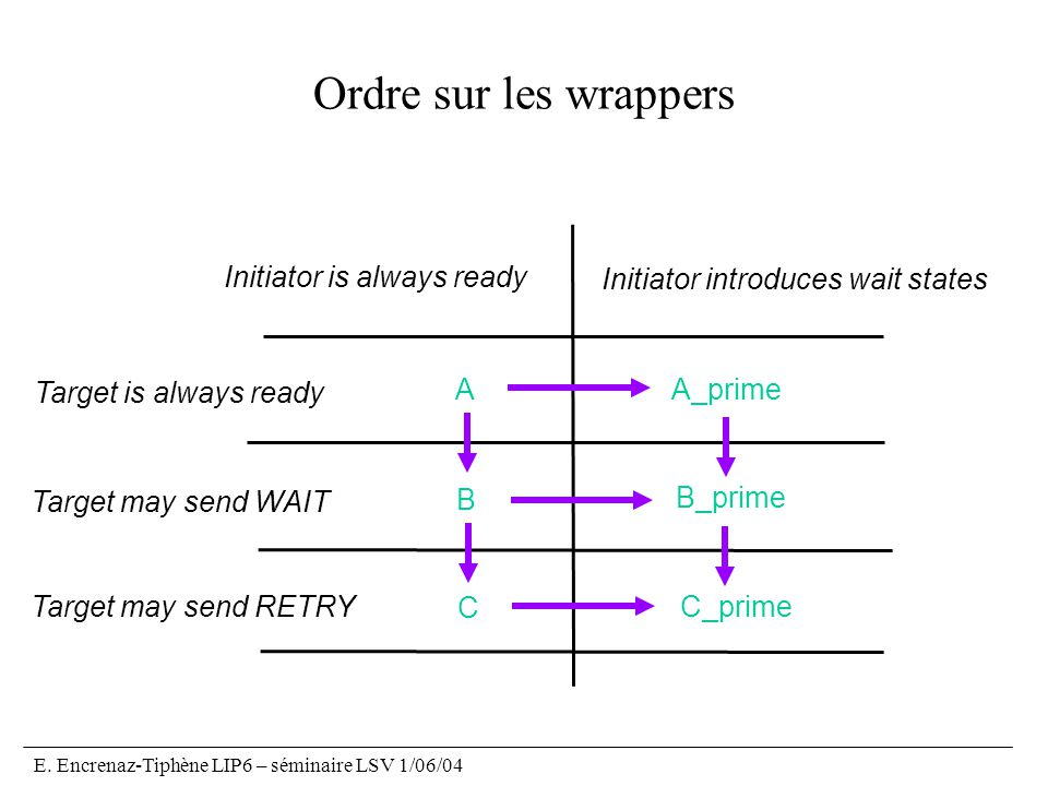 E. Encrenaz-Tiphène LIP6 – séminaire LSV 1/06/04 Ordre sur les wrappers AA_prime B B_prime C C_prime Target is always ready Target may send WAIT Targe