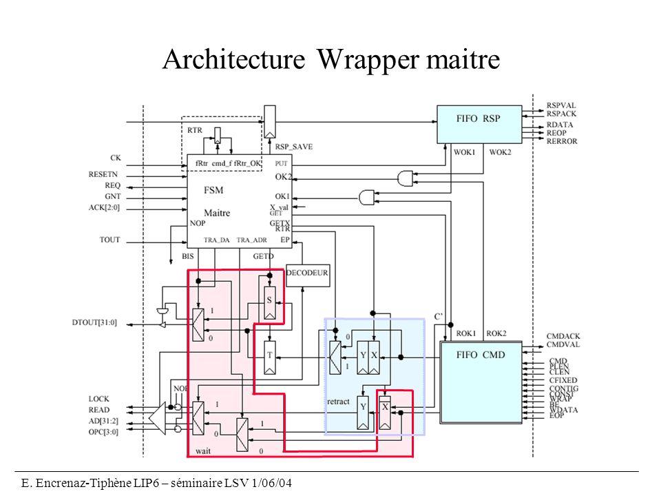 E. Encrenaz-Tiphène LIP6 – séminaire LSV 1/06/04 Architecture Wrapper maitre