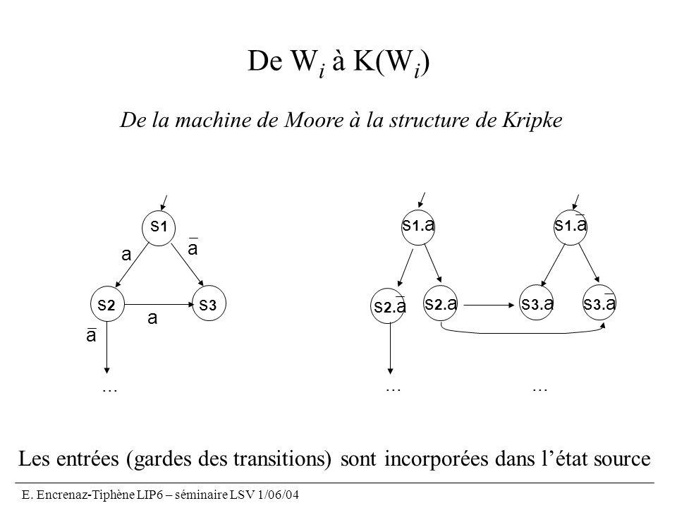 E.Encrenaz-Tiphène LIP6 – séminaire LSV 1/06/04 De W i à K(W i )...