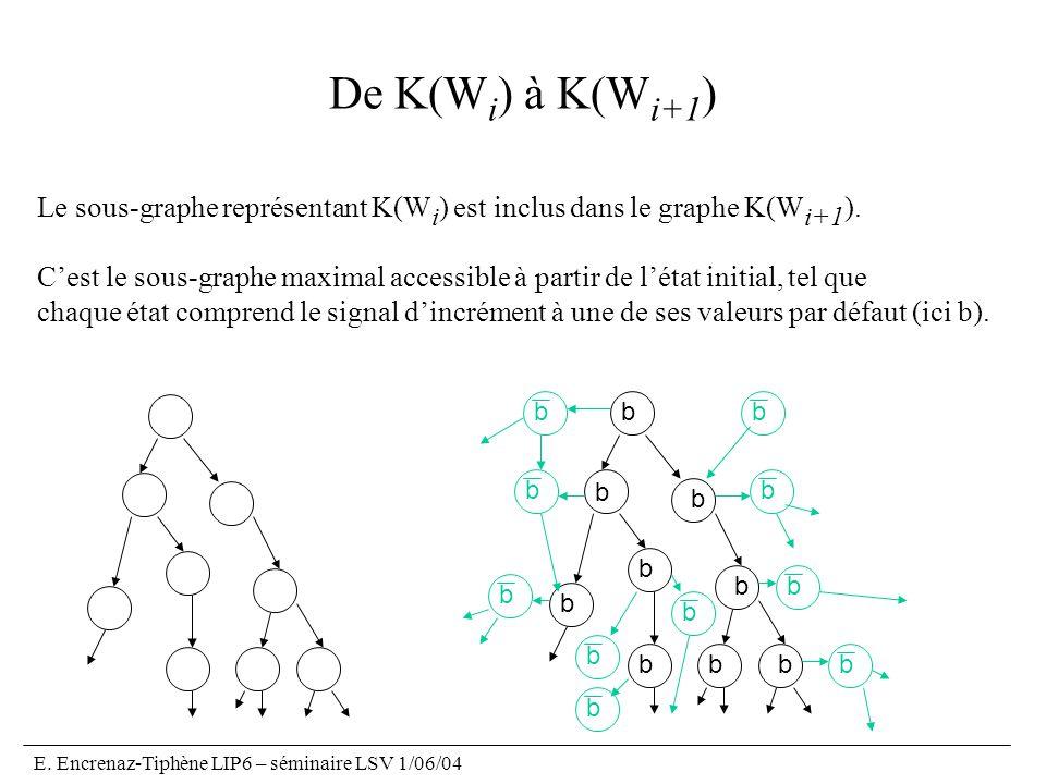 E. Encrenaz-Tiphène LIP6 – séminaire LSV 1/06/04 De K(W i ) à K(W i+1 ) Le sous-graphe représentant K(W i ) est inclus dans le graphe K(W i+1 ). Cest