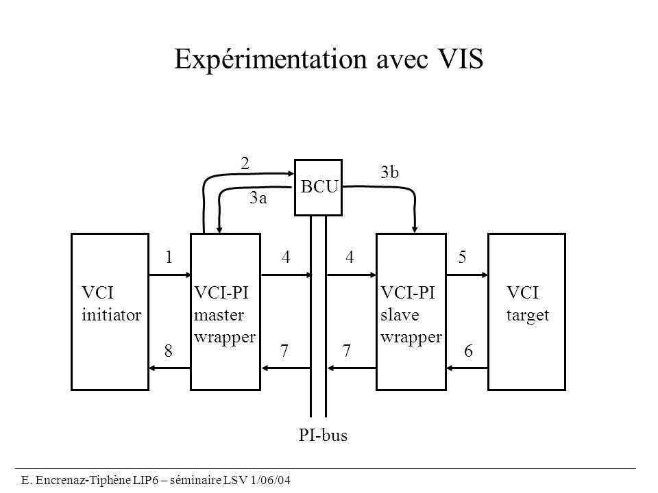 E. Encrenaz-Tiphène LIP6 – séminaire LSV 1/06/04 Expérimentation avec VIS VCI-PI master wrapper VCI-PI slave wrapper BCU PI-bus VCI initiator VCI targ