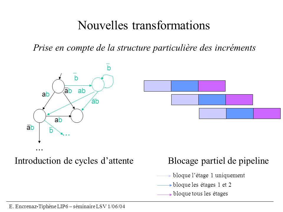 E. Encrenaz-Tiphène LIP6 – séminaire LSV 1/06/04 Nouvelles transformations abab abab ab abab b b abab b... Introduction de cycles dattenteBlocage part