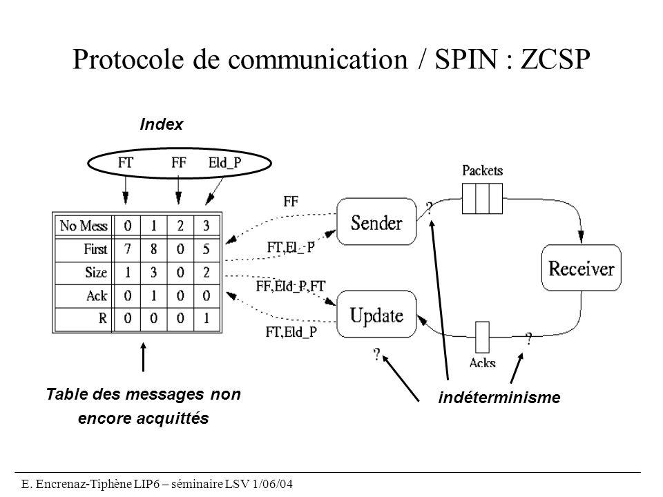 E. Encrenaz-Tiphène LIP6 – séminaire LSV 1/06/04 Protocole de communication / SPIN : ZCSP Table des messages non encore acquittés Index indéterminisme
