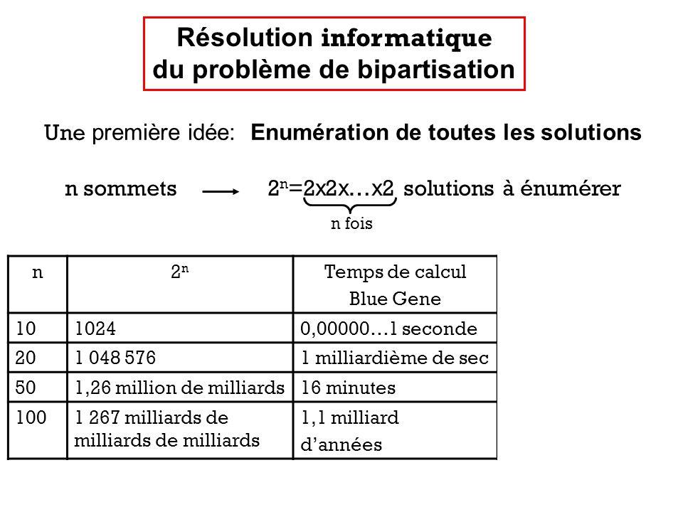 Résolution informatique du problème de bipartisation Une première idée: Enumération de toutes les solutions n2n2n Temps de calcul Blue Gene Ordinateur du futur 1010240,00000…1 seconde… 201 048 5761 milliardième de sec… 501,26 million de milliards16 minutesquelques sec 1001 267 milliards de milliards de milliards 1,1 milliard dannées 1 milliard dannées 100010 301 …… n sommets 2 n =2 x 2 x … x 2 solutions à énumérer n fois