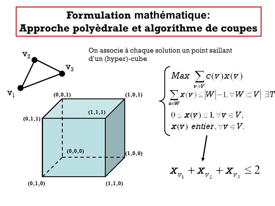 Formulation mathématique: Approche polyèdrale et algorithme de coupes (0,1,0)(1,1,0) (1,0,0) (1,0,1)(0,0,1) (0,1,1) (0,0,0) (1,1,1) v1v1 v2v2 v3v3 On associe à chaque solution un point saillant dun (hyper)-cube