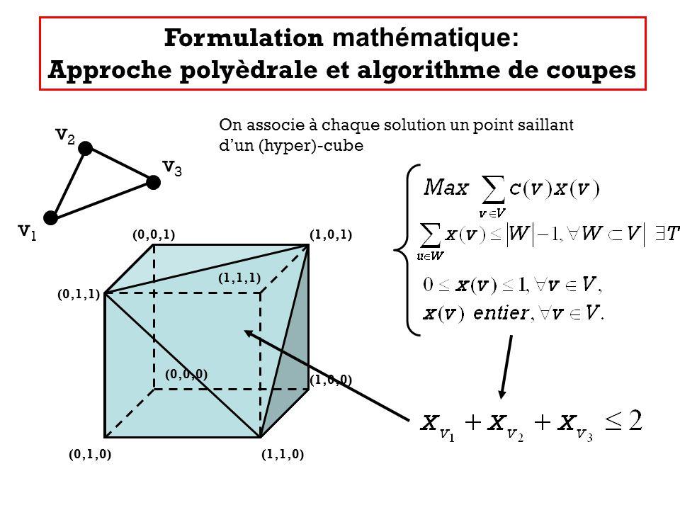 Formulation mathématique: Approche polyèdrale et algorithme de coupes (0,1,0)(1,1,0) (1,0,0) (1,0,1)(0,0,1) (0,1,1) v1v1 v2v2 v3v3 On associe à chaque solution un point saillant dun (hyper)-cube (0,0,0) (1,1,1)