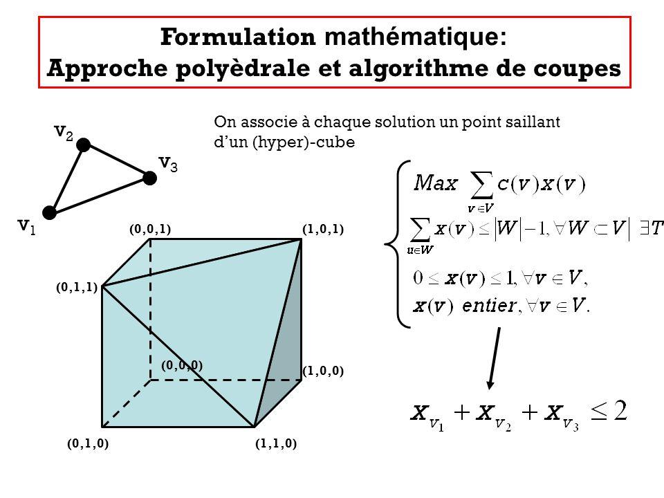 Formulation mathématique: Approche polyèdrale et algorithme de coupes (0,1,0)(1,1,0) (1,0,0) (1,0,1)(0,0,1) (0,1,1) v1v1 v2v2 v3v3 On associe à chaque solution un point saillant dun (hyper)-cube (0,0,0)