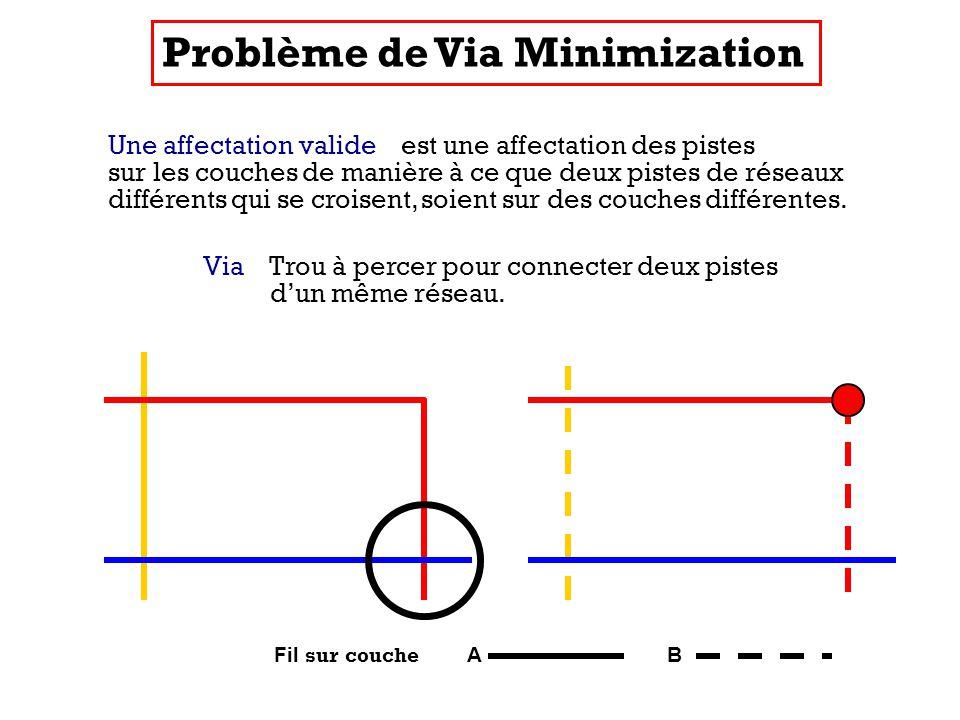 Fil sur couche A B Une affectation valide est une affectation des pistes sur les couches de manière à ce que deux pistes de réseaux différents qui se croisent, soient sur des couches différentes.
