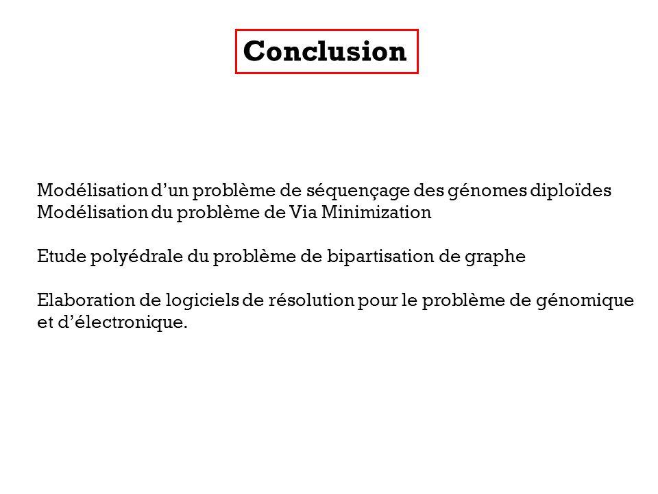 Conclusion Modélisation dun problème de séquençage des génomes diploïdes Modélisation du problème de Via Minimization Etude polyédrale du problème de bipartisation de graphe Elaboration de logiciels de résolution pour le problème de génomique et délectronique.