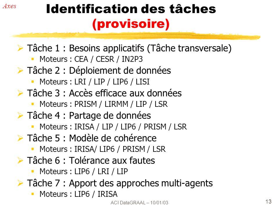 ACI DataGRAAL – 10/01/03 13 Identification des tâches (provisoire) Tâche 1 : Besoins applicatifs (Tâche transversale) Moteurs : CEA / CESR / IN2P3 Tâche 2 : Déploiement de données Moteurs : LRI / LIP / LIP6 / LISI Tâche 3 : Accès efficace aux données Moteurs : PRISM / LIRMM / LIP / LSR Tâche 4 : Partage de données Moteurs : IRISA / LIP / LIP6 / PRISM / LSR Tâche 5 : Modèle de cohérence Moteurs : IRISA/ LIP6 / PRISM / LSR Tâche 6 : Tolérance aux fautes Moteurs : LIP6 / LRI / LIP Tâche 7 : Apport des approches multi-agents Moteurs : LIP6 / IRISA Axes