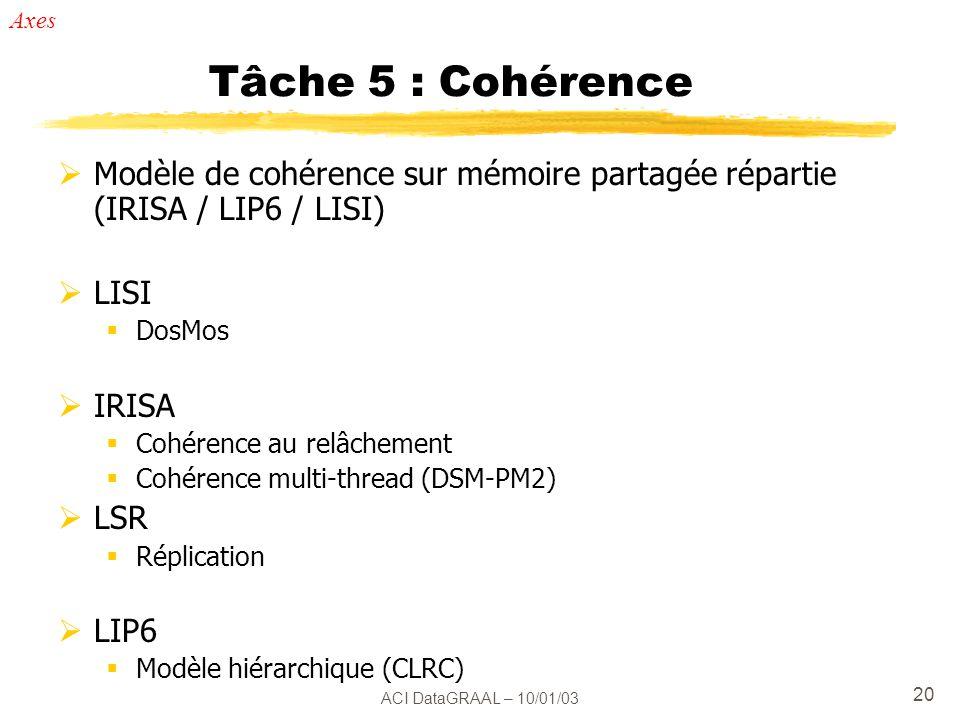 ACI DataGRAAL – 10/01/03 20 Tâche 5 : Cohérence Modèle de cohérence sur mémoire partagée répartie (IRISA / LIP6 / LISI) LISI DosMos IRISA Cohérence au relâchement Cohérence multi-thread (DSM-PM2) LSR Réplication LIP6 Modèle hiérarchique (CLRC) Axes