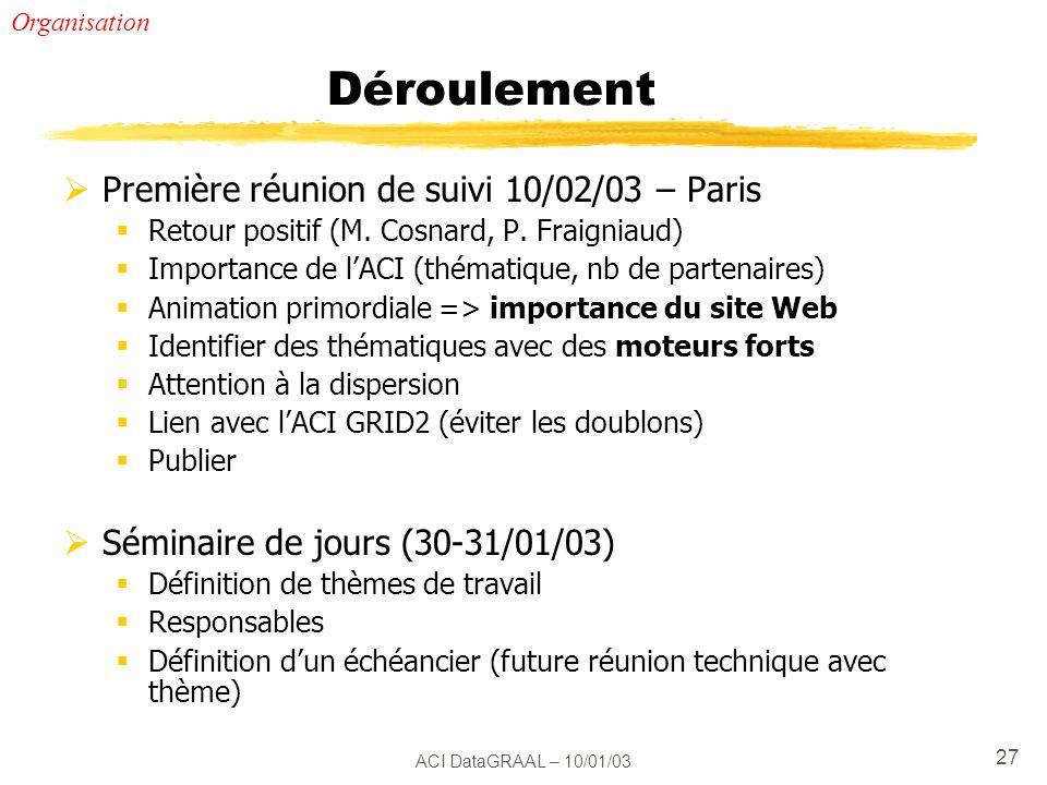 ACI DataGRAAL – 10/01/03 27 Déroulement Première réunion de suivi 10/02/03 – Paris Retour positif (M.