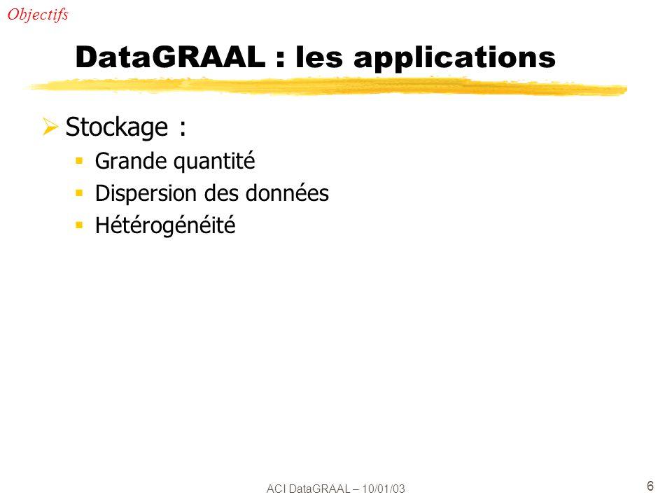ACI DataGRAAL – 10/01/03 6 DataGRAAL : les applications Stockage : Grande quantité Dispersion des données Hétérogénéité Objectifs