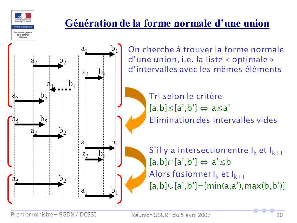 Réunion SSURF du 5 avril 2007 Premier ministre – SGDN / DCSSI 10 Génération de la forme normale dune union a1a1 b1b1 a2a2 b2b2 a3a3 b4b4 a5a5 b5b5 a4a