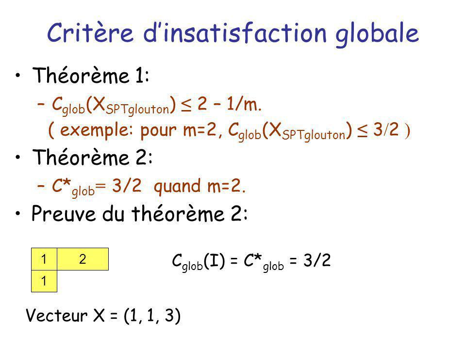 Critère dinsatisfaction globale Théorème 1: –C glob (X SPTglouton ) 2 – 1/m. ( exemple: pour m=2, C glob (X SPTglouton ) 3 / 2 ) Théorème 2: –C* glob