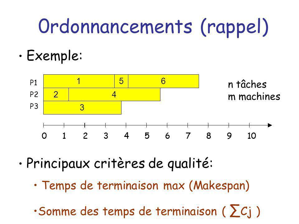 0rdonnancements (rappel) 1 24 56 3 012345678910 Exemple: Principaux critères de qualité: Temps de terminaison max (Makespan) Somme des temps de termin