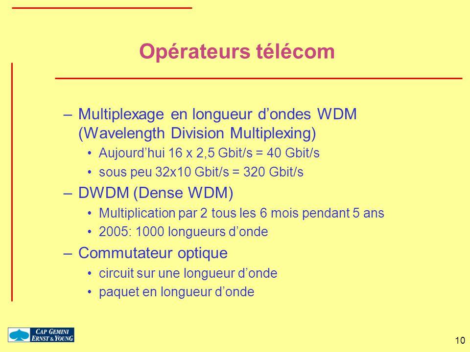10 Opérateurs télécom –Multiplexage en longueur dondes WDM (Wavelength Division Multiplexing) Aujourdhui 16 x 2,5 Gbit/s = 40 Gbit/s sous peu 32x10 Gb