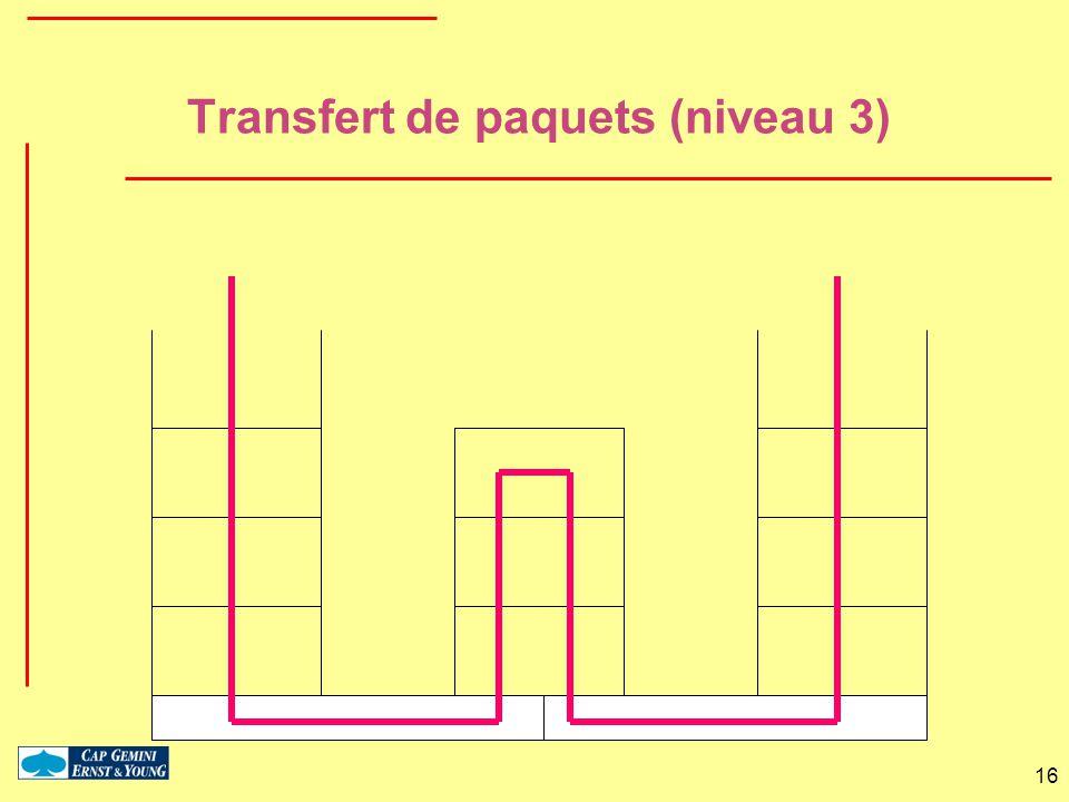 16 Transfert de paquets (niveau 3)