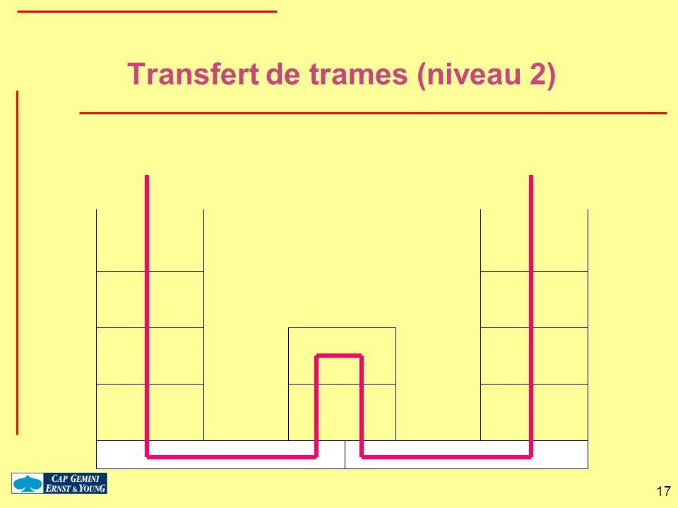 17 Transfert de trames (niveau 2)