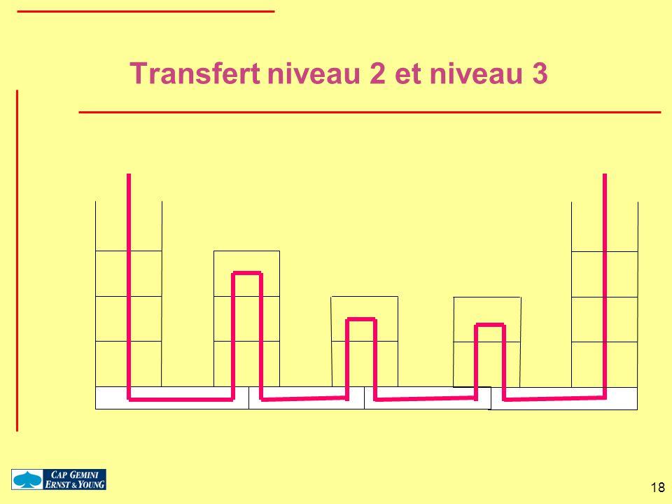 18 Transfert niveau 2 et niveau 3