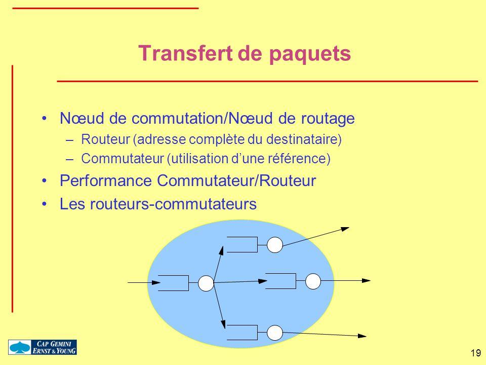 19 Transfert de paquets Nœud de commutation/Nœud de routage –Routeur (adresse complète du destinataire) –Commutateur (utilisation dune référence) Perf