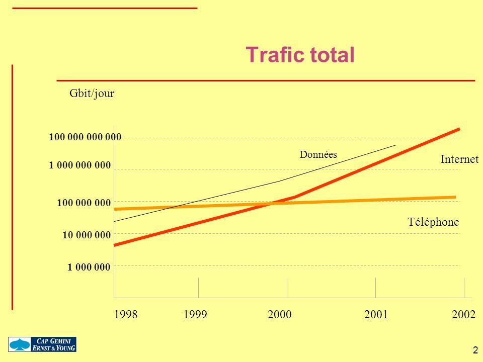 2 Trafic total 1 000 000 10 000 000 100 000 000 1 000 000 000 100 000 000 000 1998 1999 2000 20012002 Téléphone Internet Gbit/jour Données