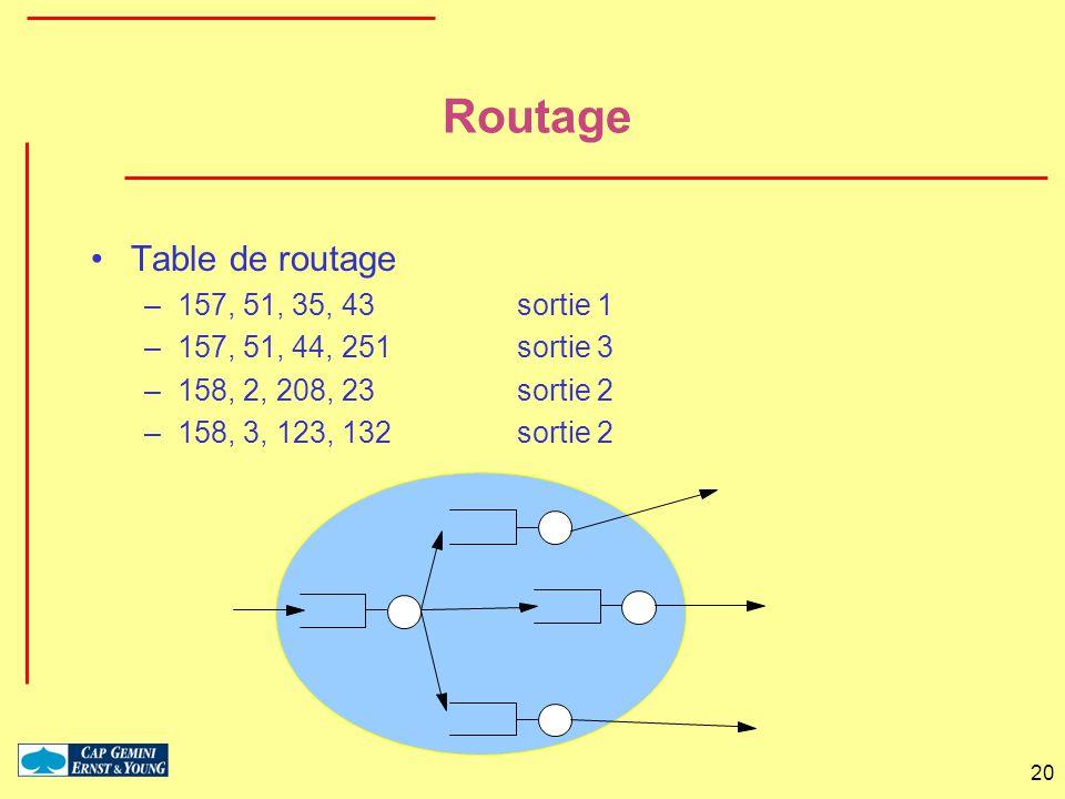 20 Routage Table de routage –157, 51, 35, 43 sortie 1 –157, 51, 44, 251 sortie 3 –158, 2, 208, 23sortie 2 –158, 3, 123, 132sortie 2