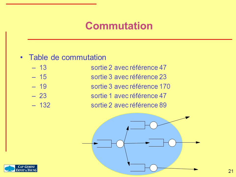 21 Commutation Table de commutation –13sortie 2 avec référence 47 –15sortie 3 avec référence 23 –19sortie 3 avec référence 170 –23sortie 1 avec référe