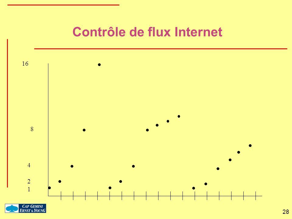 28 Contrôle de flux Internet 8 16 1 2 4