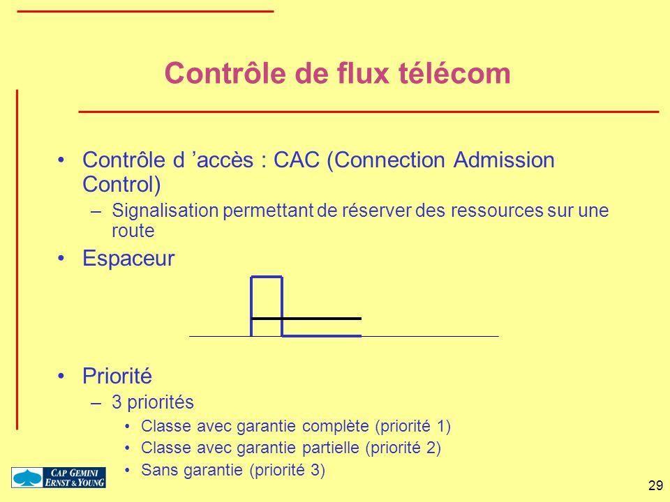 29 Contrôle de flux télécom Contrôle d accès : CAC (Connection Admission Control) –Signalisation permettant de réserver des ressources sur une route E