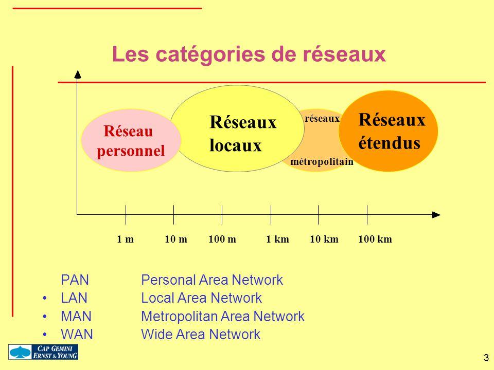 3 Les catégories de réseaux PAN Personal Area Network LAN Local Area Network MANMetropolitan Area Network WAN Wide Area Network 1 m10 m100 m1 km10 km1
