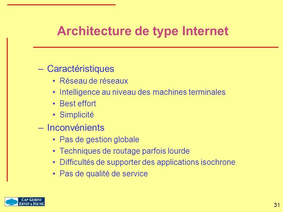 31 Architecture de type Internet –Caractéristiques Réseau de réseaux Intelligence au niveau des machines terminales Best effort Simplicité –Inconvénie